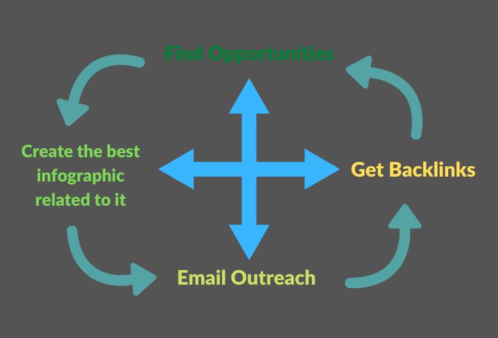 infographics for backlinks