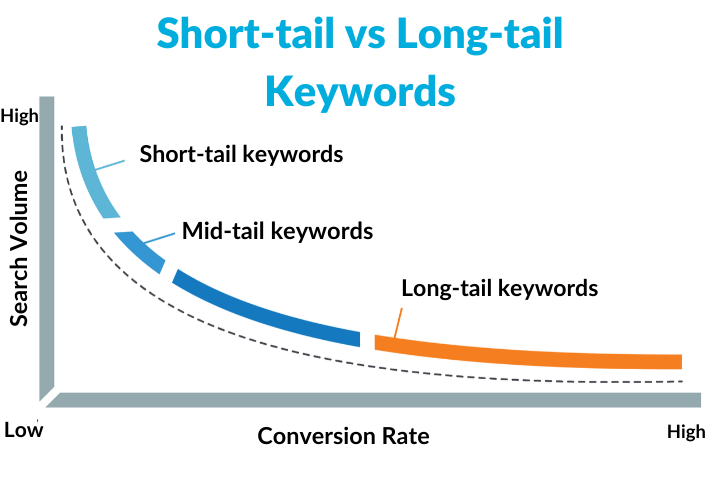 ahort-tail-vs-longtail-keywords